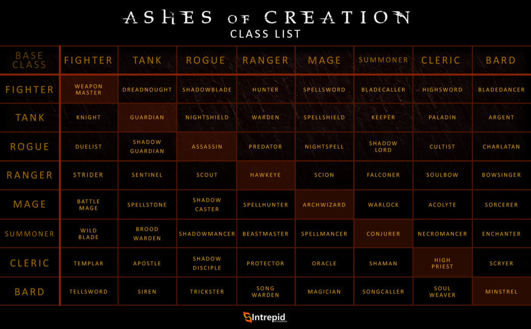 ashes of creation classes